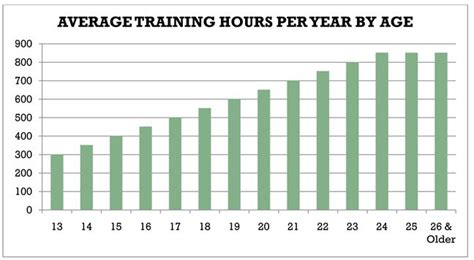 bench press progression exercise progression