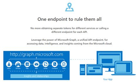 Office 365 Graph Api Office 365 Unified Api Is Now Microsoft Graph Generally