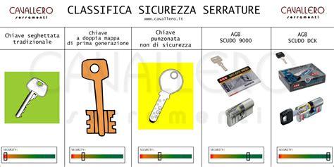 tipi di serrature per porte blindate classifica della sicurezza delle serrature