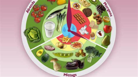 ernährung wann was essen einfach abnehmen mit der ern 228 hrungsuhr