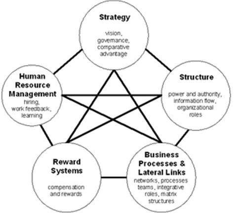 design management advantages organizational architecture wikipedia