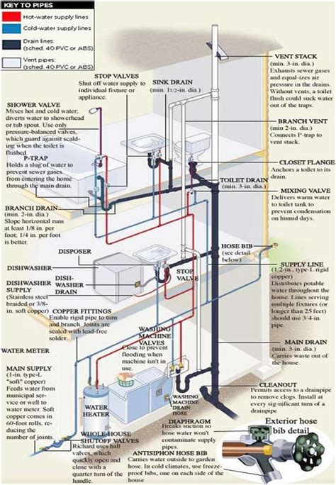 house plumbing diagram residential plumbing services atlanta plumber rooterplus