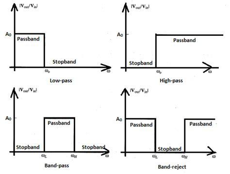 active low pass filter inductor active inductor circuits 28 images active inductor sensor circuit circuit diagram seekic