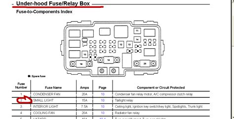 fuse box in honda civic 2003 box free printable