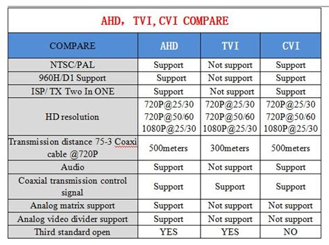 Tukar Tambah Cctv Analog Upgrade To Hd if you are confused between ahd cvi and tvi dvr unlimited