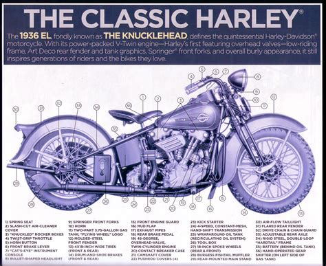 cycle parts diagram specifications photos pictures harley davidsons indians