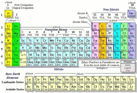 M Periodic Table by Science The Periodic Table Of Elements 171 Joe Abbott S