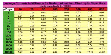 capacitor range chart pics for gt electrolytic capacitor markings