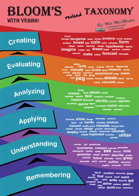 Blooms For And by Bloom S Revised Taxonomy Center For Effective Learning