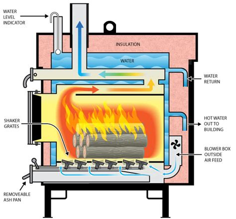 idea for wood furnace design mfe series sc green heat