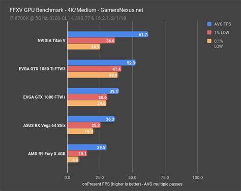 gpu bench ffxv gpu benchmark technical graphics analysis