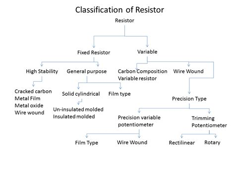 types of resistors fixed and variable fixed resistor and variable resistor