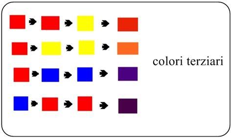 Come Si Crea Il Giallo by School Of Sugarcraft To Make Colors For Decorating