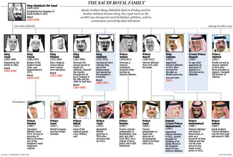 Gamis Lis Saudi the roots of the house of saud family tree