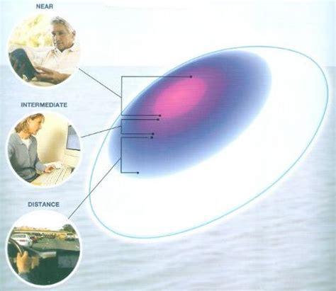 most comfortable multifocal contact lenses darshan kulkarni author at lenspick blog sunglasses