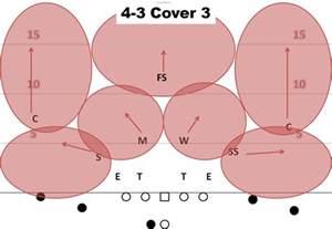 Cover Three Air Raid Playbook Examining Basic Defensive Coverages