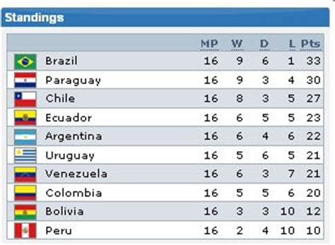 south america cup qualifiers table poll will qualify for cup 2010 the