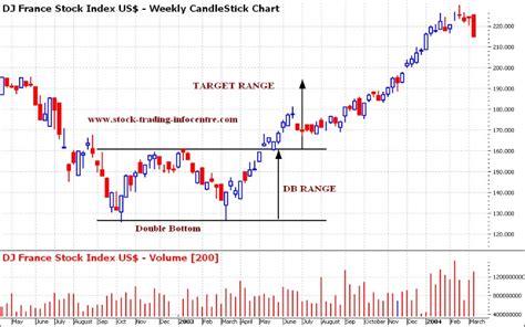 stock pattern charts stock trading infocentre blog