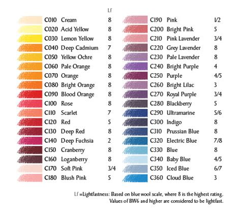 Derwent Colorsoft Coloured Pencil 36 Warna derwent coloursoft pencils an artist s review step by