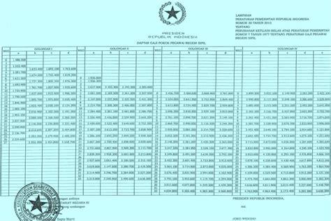 format gaji baru pns tabel daftar gaji pns tahun 2017 berdasarkan golongan
