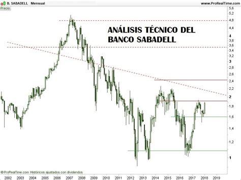 comprar acciones banco sabadell ver la cotizaci 243 n en - Acciones Banc De Sabadell