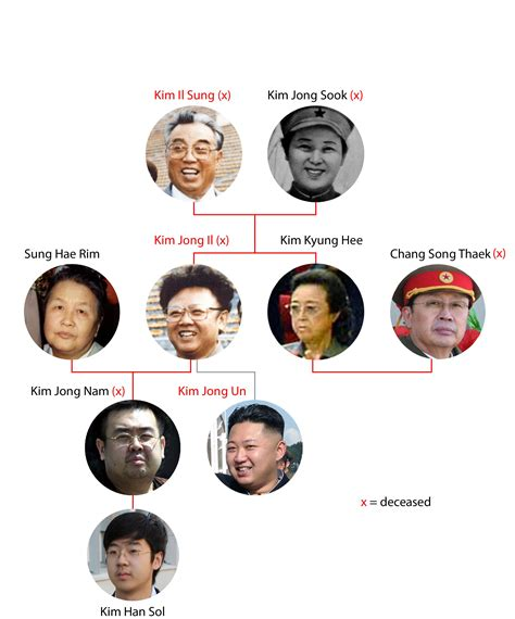 a for all time family tree korea a family tree of the dynasty time