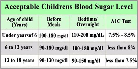 normal blood sugar levels  children diabetes