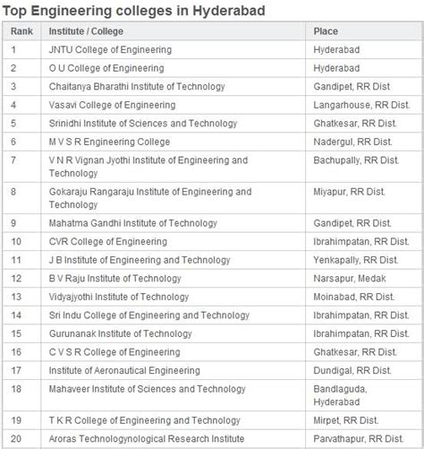 Top Mba Colleges In Ap With Placements by Which Are The Top Engineering Colleges In Hyderabad