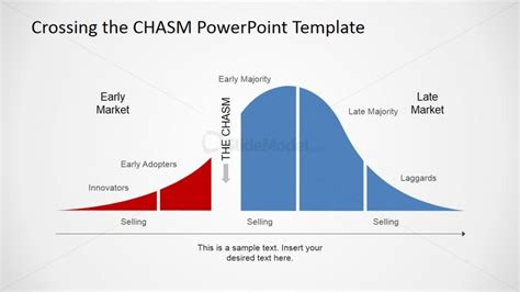Adoption Curve With The Chasm Powerpoint Diagram Slidemodel Powerpoint Bell Curve Template