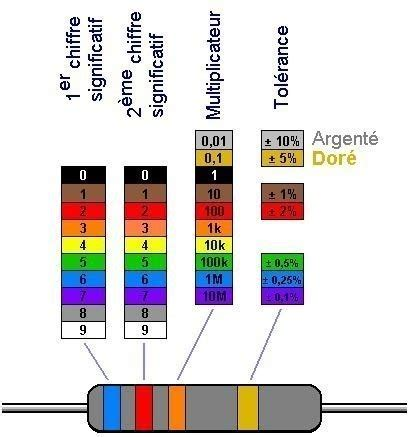 resistor code couleur cours d 233 l 233 ctronique site de sen pro