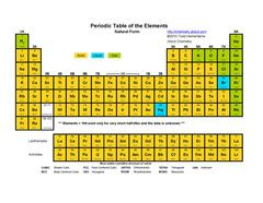 Periodic Table Quizlet by Periodic Table Flashcards Quizlet