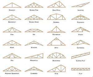 Roof Trusses Woodwork 24 Foot Span Roof Truss Plans Pdf Free