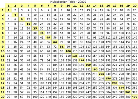 Math Tables by Multiplication Table