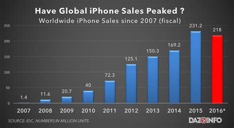 2016 phone sales newhairstylesformen2014com makeover monday have apple lost their edge with iphone