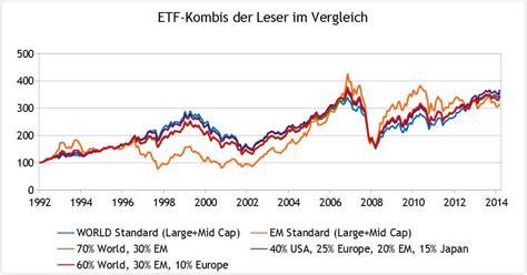 etf banks etf vergleich deutsche bank broker