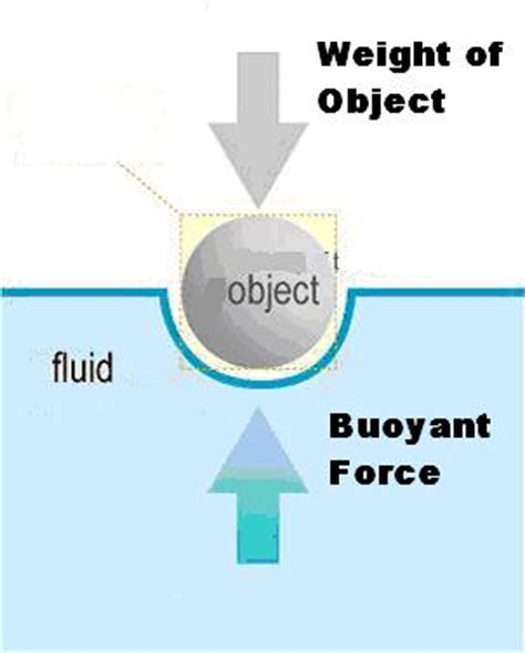 whatever floats your boat o que significa how to calculate buoyant force ehow uk