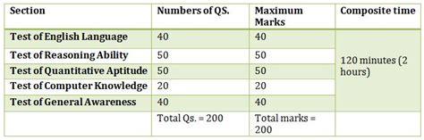 pattern of ibps po 2015 ibps po 2015 mains exam analysis expected cutoff