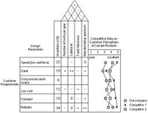langkah membuat qfd suharyono quality functional development