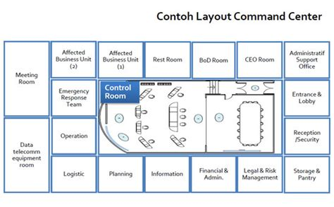 definisi layout fasilitas definisi command center sharingvision