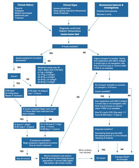blood sugar flowchart canadian guidelines diabetic ketoacidosis
