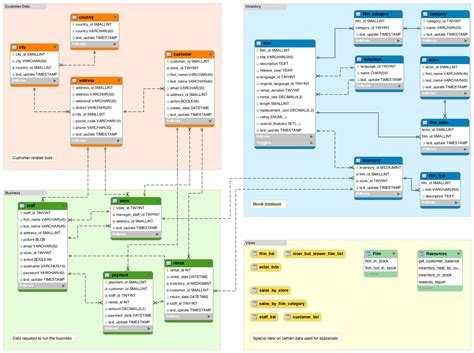 database schema diagram what is a database schema database guide