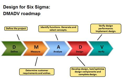 experiment design in six sigma design for six sigma steps bing