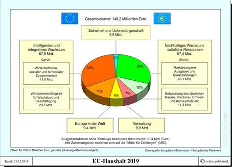 eu haushalt mittel für verpflichtungen haushalt der europ 228 ischen union politik und zeitgeschichte