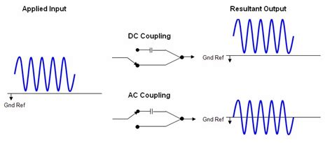 ac coupling capacitor selection abcs of portable oscilloscopes