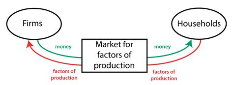 in the circular flow diagram in the markets for circular flow diagram policonomics