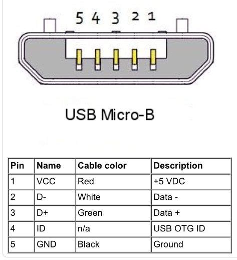 what is port 8080 used for quora what voltage is in a phone micro usb is it more than 3 7v