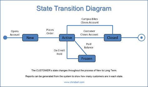 transition diagram state transition diagram best free home design idea