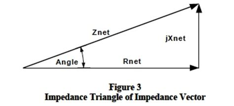 impedance phasor triangle application notes dataforth