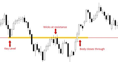 candlestick pattern wick the secrets traders can read from candlesticks price action