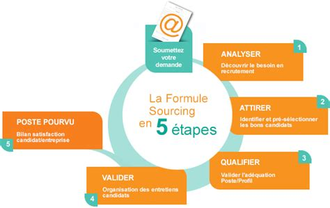 Cabinet De Recrutement En Anglais by Formule Sourcing S 233 L 233 Ction De Cv Cabinet De
